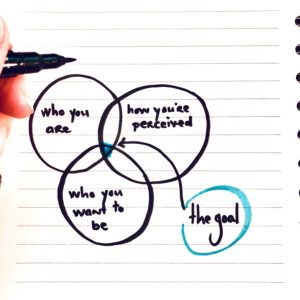 The Venn Diagram I've Been Thinking A Lot About Lately  (aka finding the sweet spot in communication)